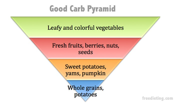 good carbohydrates: foods for fat loss