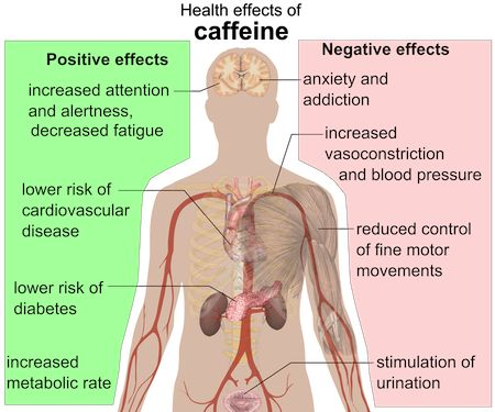 effects-of-caffeine
